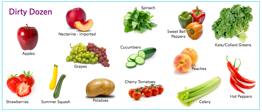 The Organic Dilemma: When To Choose Organic?